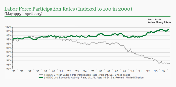 UK labor force participation rates