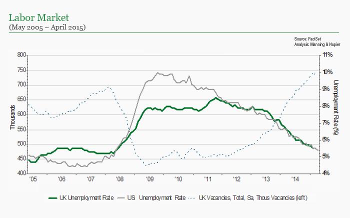 UK labor market chart