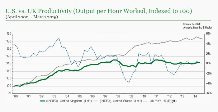 UK versus US productivity