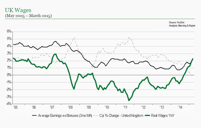 UK wages chart