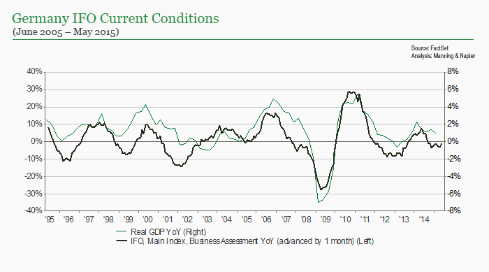 Germany IFO Current Conditions chart