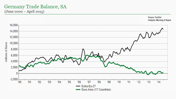 Germany Trade Balance chart