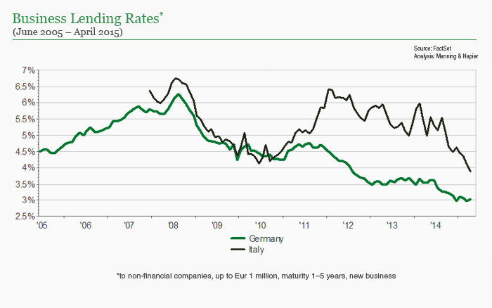 Germany business lending rates chart