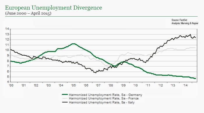 European Unemployment Divergence chart
