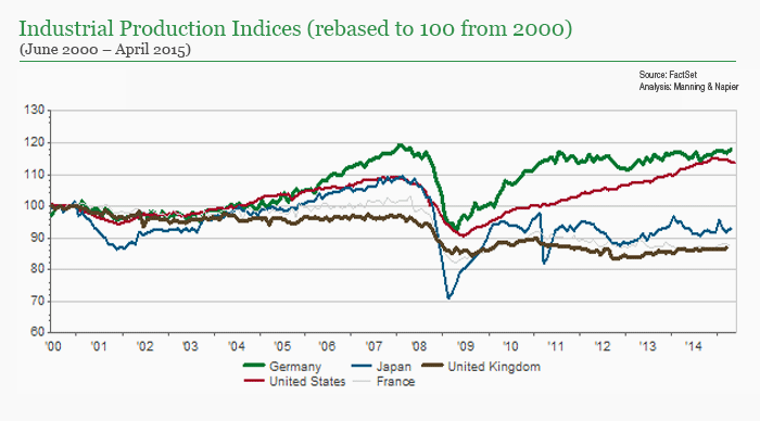 Germany Industrial production Indices chart