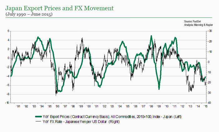Japan Export prices and fx movement chart