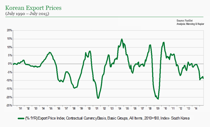 Korea Export Prices chart