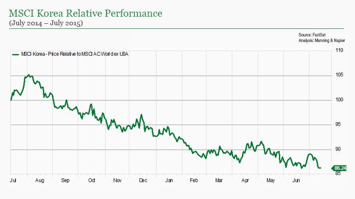 MSCI Korean Relative Performance chart
