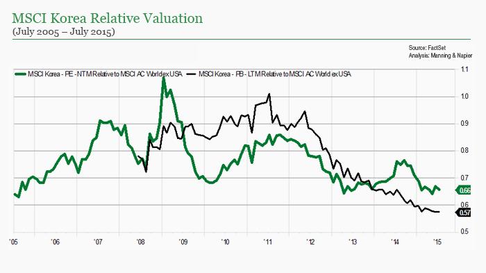 MSCI Korean Relative Valuation chart