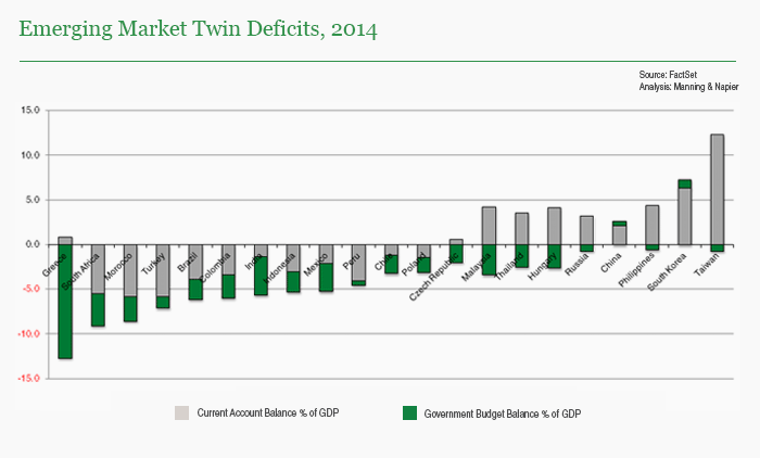 Emerging Markets Twin Deficits
