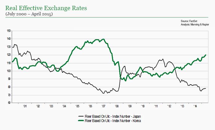 Real Effective Exchange Rate chart