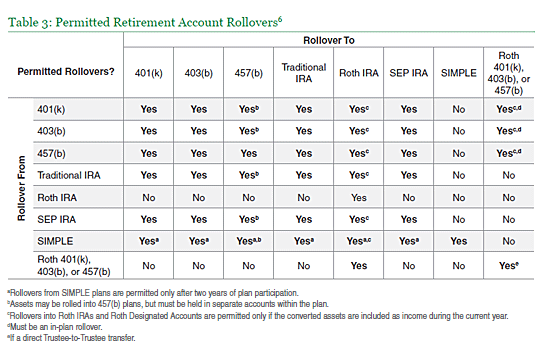 retirement portfolio withdrawal requirements library insights