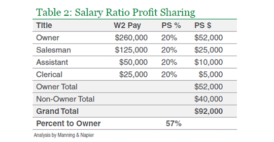 The Salary Ratio Method