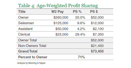 Profit Sharing Allocation Methods The Better Part Of Discretion