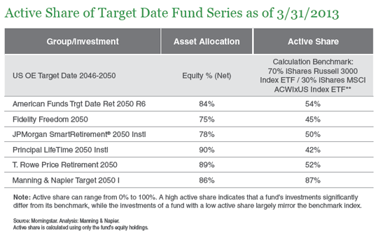 active-share-of-target-date-fund-series