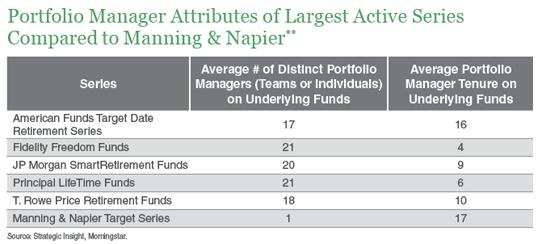 portfolio-manager-attributes
