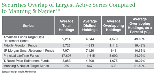 securities-overlap-of-largest-active-series