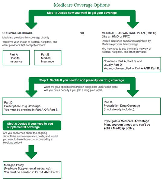 Understanding Health Insurance Options in Retirement ...
