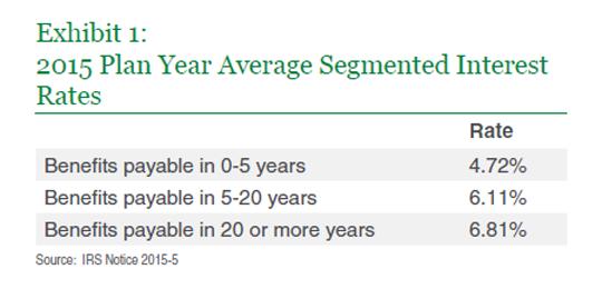 2014 Plan Year Segmented Interest rates