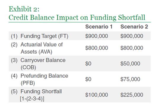 Credit Balance Impact on Funding Shortfall