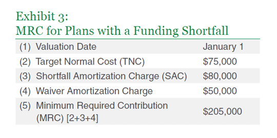MRC for plans with a funding shortfall