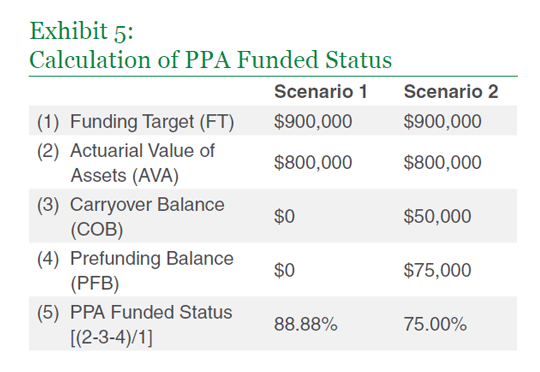 Calculation of PPA Funded Status