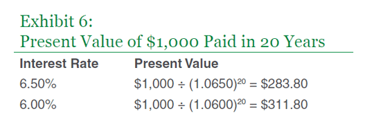 Present Value of $1000 paid in 20 years
