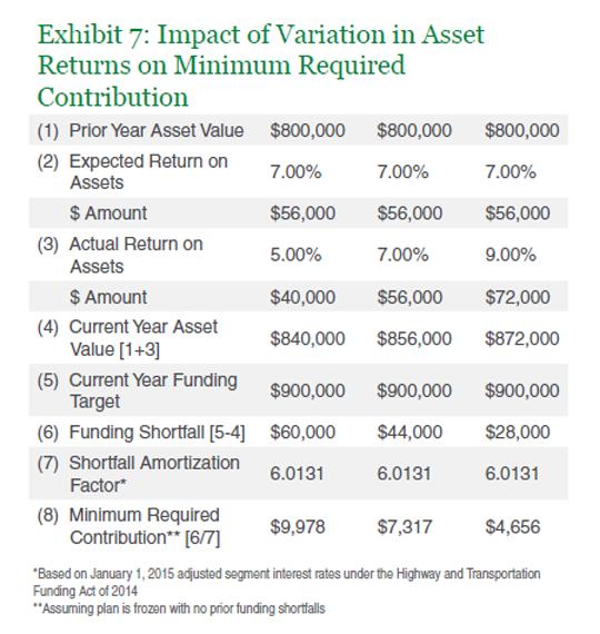Impact of Variation in Asset Returns on MRC