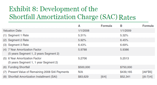 Development of the SAC Rates