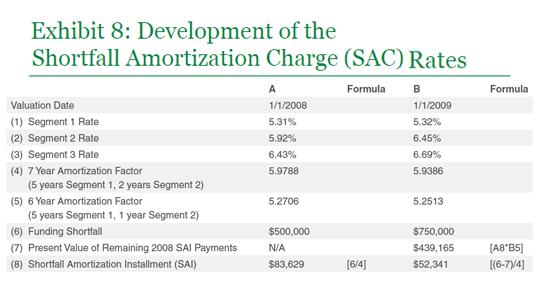 Development of the SAC Rates