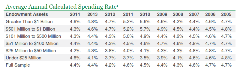 Further Detail On The Average Annual Spending Rate For Endowments From 2014 NACUBO Study Are Listed Below