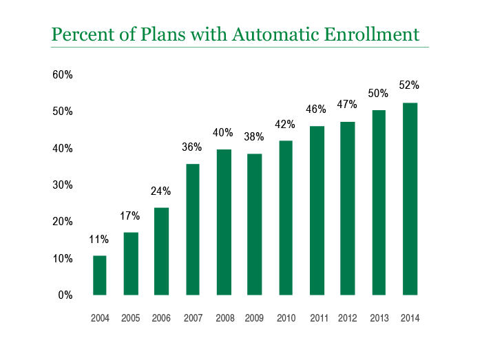 Percent of Plans with Automatic Enrollment