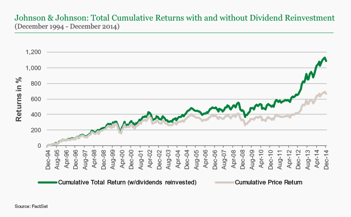 Johnson & Johnson: Total Cumulative Returns with and without Dividend Reinvestment
