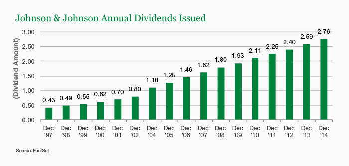 Johnson & Johnson Annual Dividends Issued