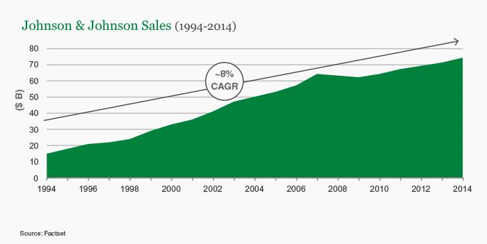 Johnson & Johnson Sales