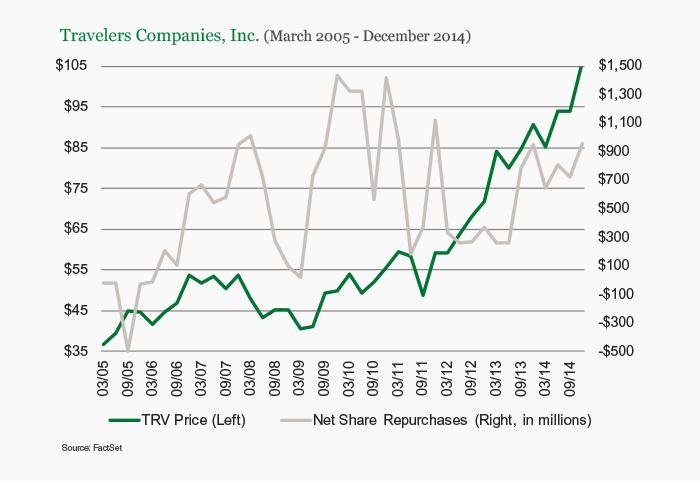 Travelers Companies, Inc.