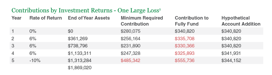 Contributions by Investment Returns - One Large Loss