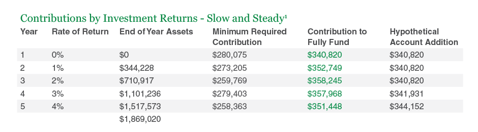 Contributions by Investment Returns - Slow and Steady
