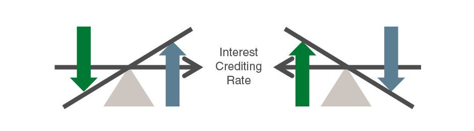Interst Crediting Rate