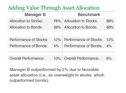 Adding Value Through Asset Allocation
