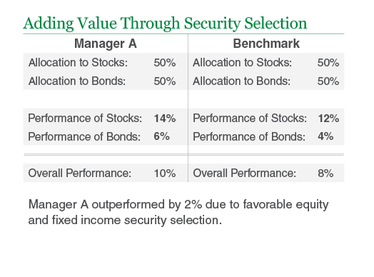 Adding Value Through Security Selection