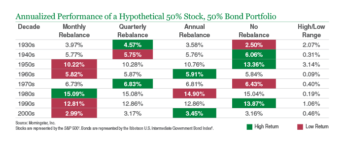 Annualized Performance of a Hypothetical 50% Stock, 50% Bond Portfolio