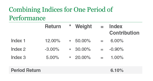 Combining Indices for One Period of Performance