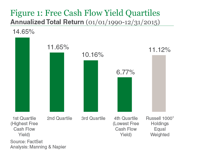 Figure 1: Free Cash Flow Yield Quartiles