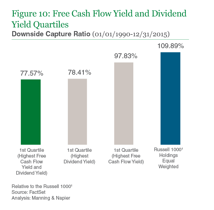 Figure 10: Free Cash Flow Yield and Dividend Yield Quartiles
