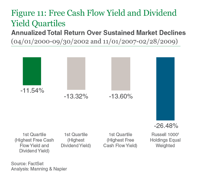 Figure 11: Free Cash Flow Yield and Dividend Yield Quartiles