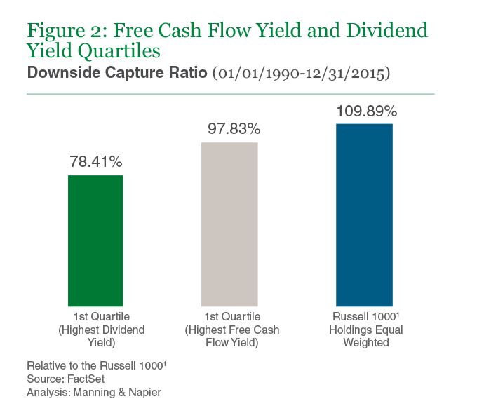 Figure 2: Free Cash Flow Yield and Dividend Yield Quartiles
