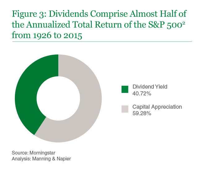 Figure 3: Dividends Comprise Almost Half of the Annualized Total Return of the S&P 5002 from 1926 to 2015
