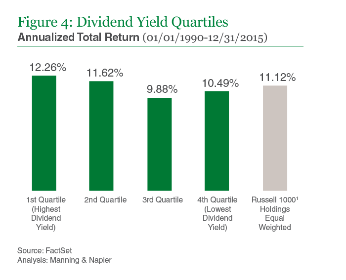 Figure 4: Dividend Yield Quartiles