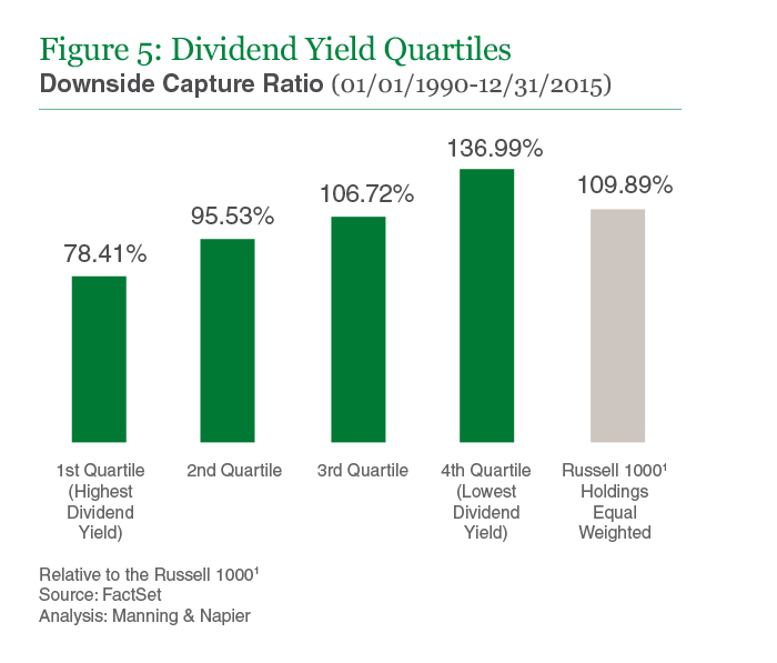 Figure 5: Dividend Yield Quartiles